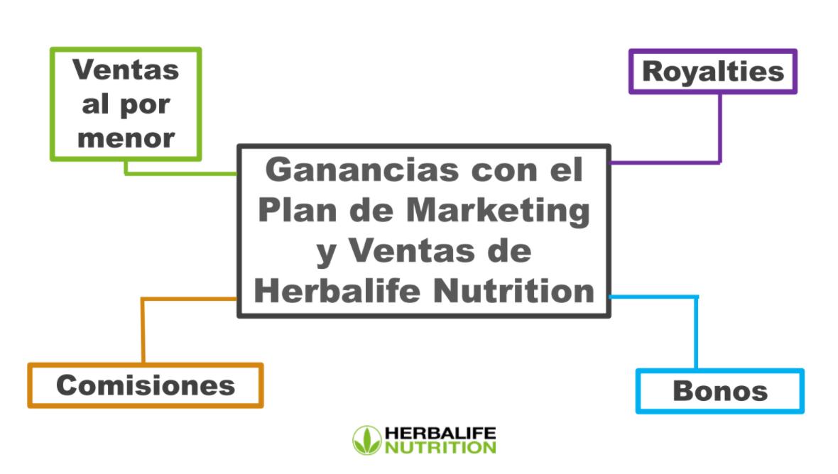 distribuidor Herbalife